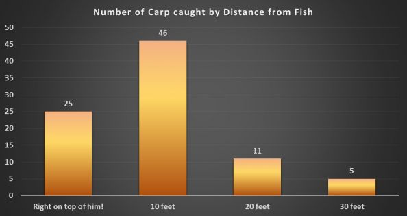 Like golf, carp-on-the-fly often comes down to the short game.